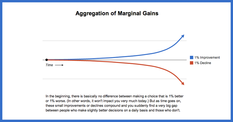 Marginal-gains-2